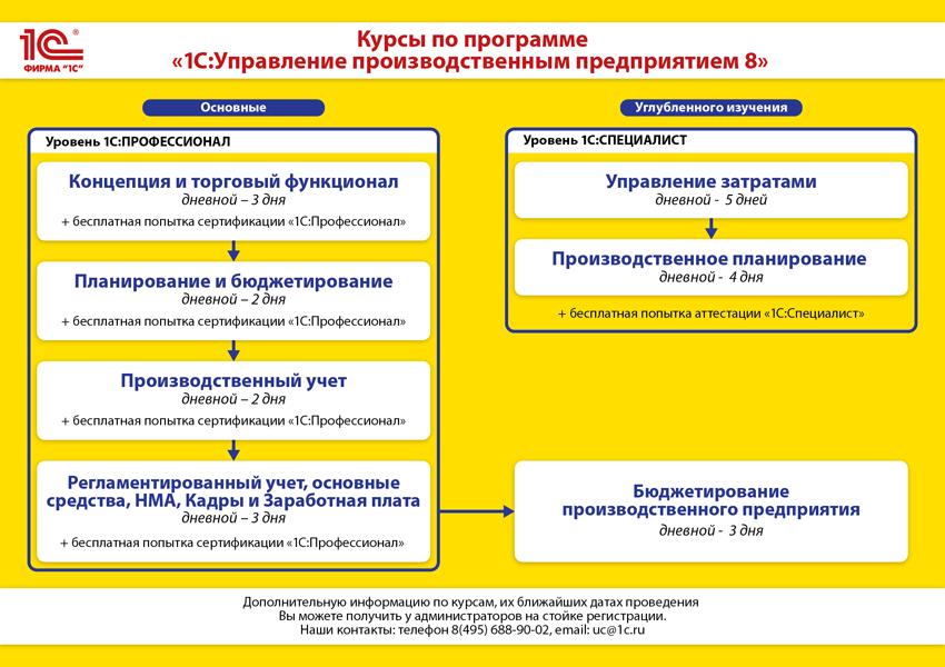 """Курсы по программе """"1С:Управление производственным предприятием 8"""""""