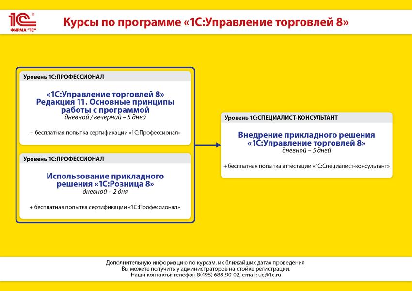"""Курсы по программе """"1С:Управление торговлей 8"""""""