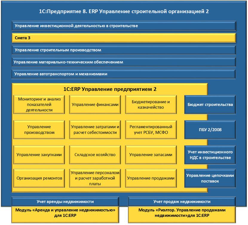 Договор внедрение 1с управление строительной организацией 1с 8.2 розница сканер настройка