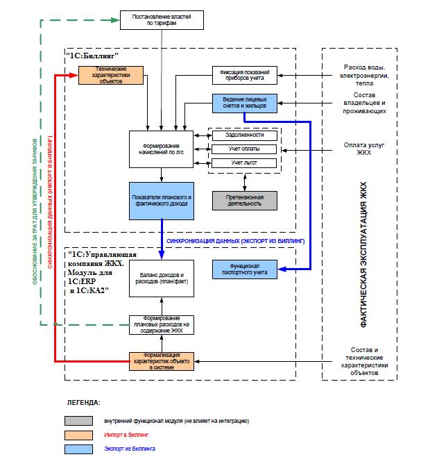 функциональные подсистемы 1С:Управляющая компания ЖКХ и РКЦ. Модуль для 1С:ERP и 1С:КА2