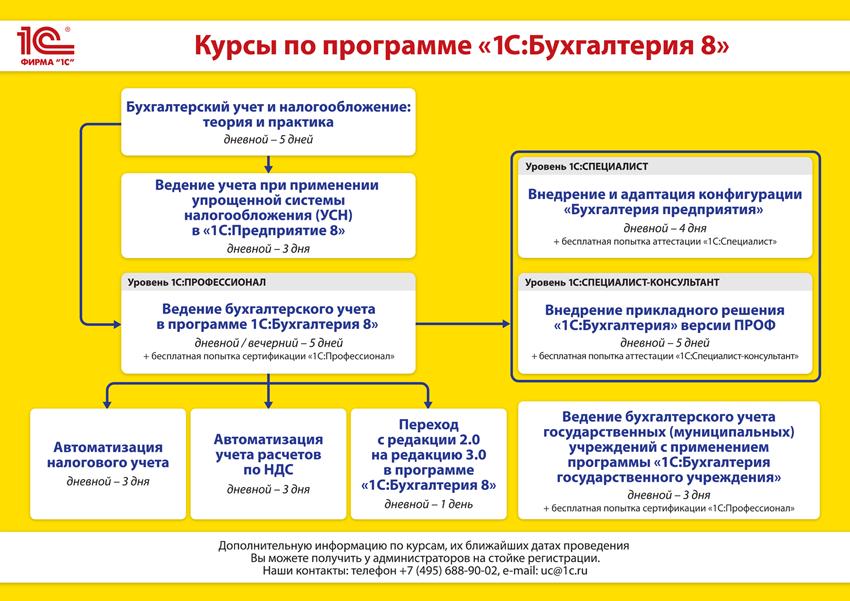 """Курсы по программе """"1С:Бухгалтерия 8"""""""