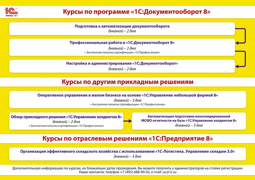 "Курсы по программе ""1С:Докуменооборот"""