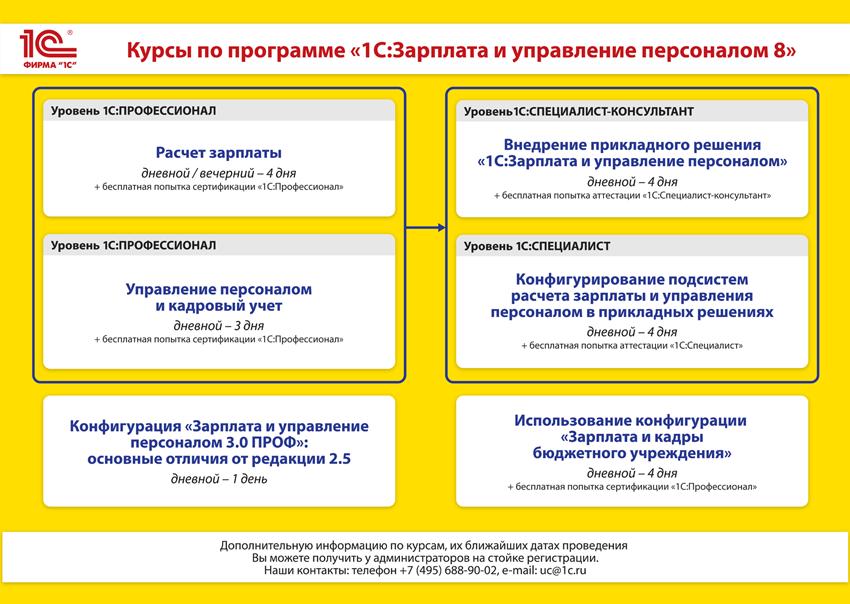 """Курсы по программе """"1С:Зарплата и управление персоналом 8"""""""