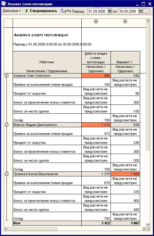 Отчет «Анализ схем мотивации»