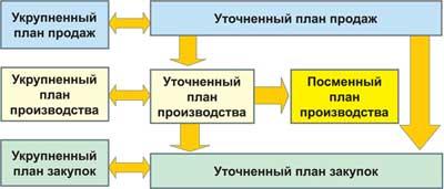 Схема Формирование укрупненного плана производства.