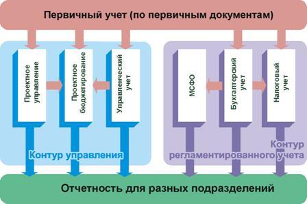 единое информационное пространство