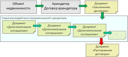 1С:Девелопмент и управление недвижимостью  – внедрение, обучение, сопровождение | УльтраЮнион