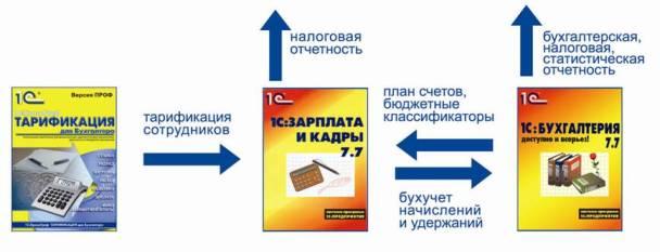 Программа 1с бухгалтерия имеет возможность ввода информации голосом
