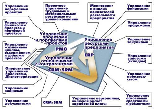 1С:Управление производственным предприятием