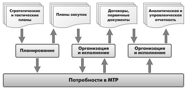 Должностная Инструкция Менеджера Отдела Материально Технического Снабжения