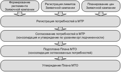 регламент материально-технического обеспечения образец