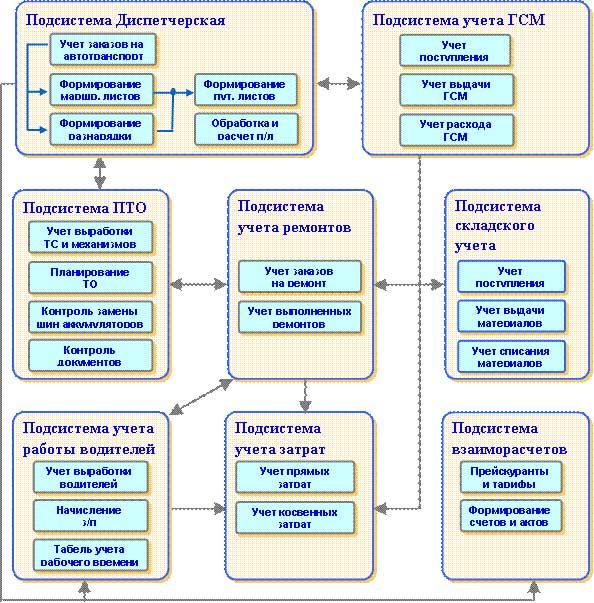 """Рис. 1. Структурная схема программы  """"1С:Управление автотранспортом Стандарт """"."""