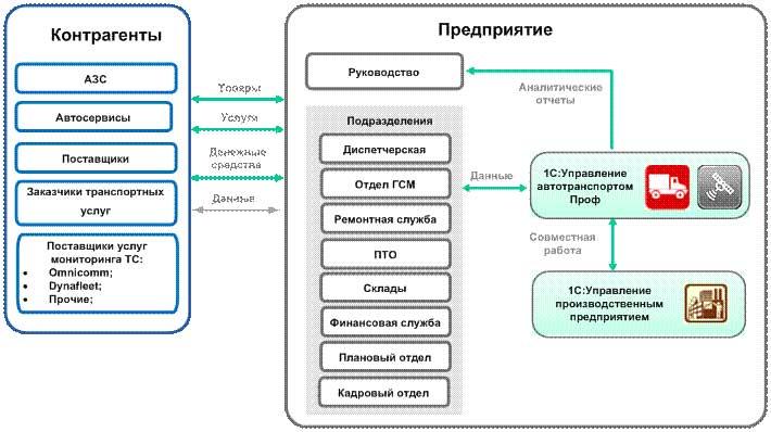 Схема транспортного
