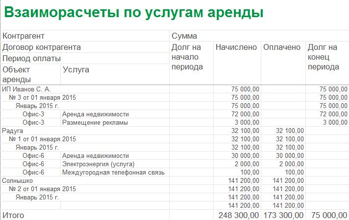 Расчет аренды коммерческой недвижимости Снять помещение под офис Дмитриевского улица