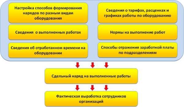 Схема расчета премий