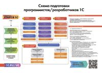 Схема подготовки программистов/разработчиков 1С