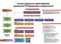 Схема курсов по прикладному решению 1С:Управление холдингом 8