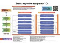 Этапы изучения программ 1С