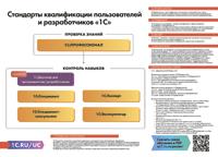 Стандарты квалификации пользователей и разработчиков 1С